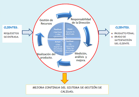 ISO 14000 - Gestion ambiental