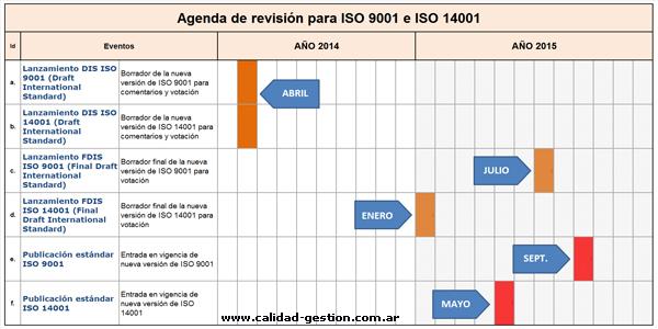 Agenda de revisión para ISO 9001 e ISO 14001
