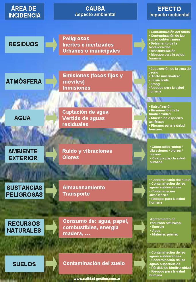 Aspectos e Impactos Ambientales - ISO 14000