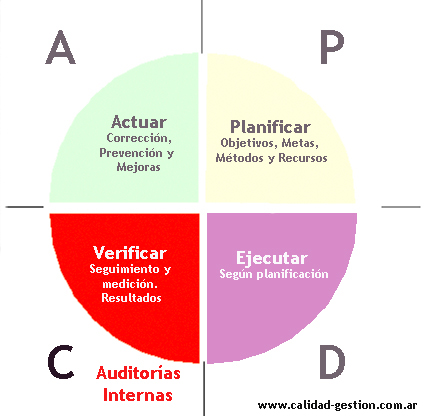 Auditoria de Sistemas Integrados de Gestion SIG