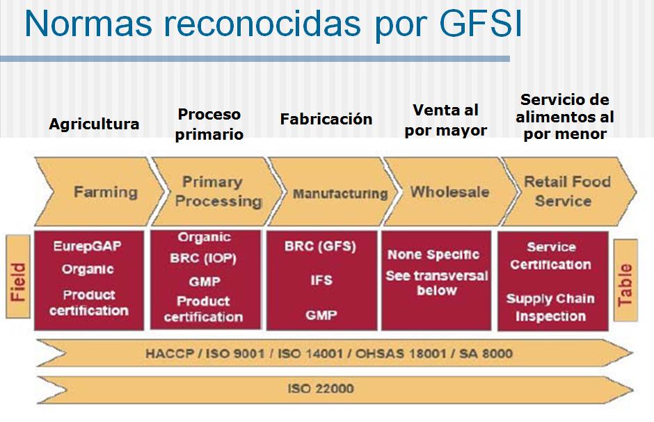 ISO 22000 - GFSI