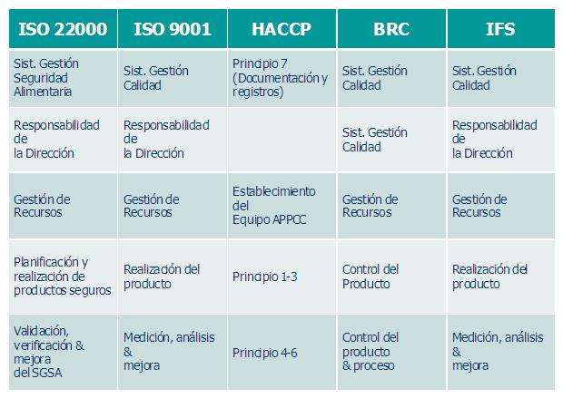 Comparación entre ISO 9000, ISO 22000, HACCP, GMP