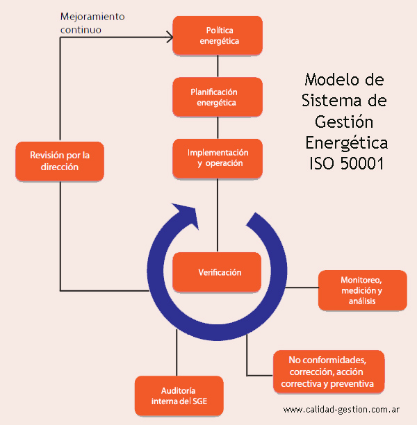 Gestion Energetica - ISO 50001