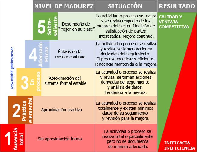 MADUREZ DEL SISTEMA DE GESTION DE LA CALIDAD