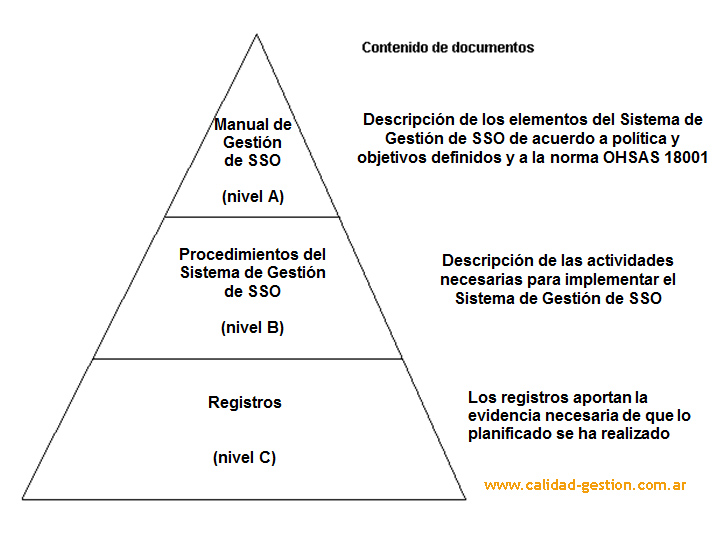 REQUISITOS DE DOCUMENTACIÓN OHSAS 18001