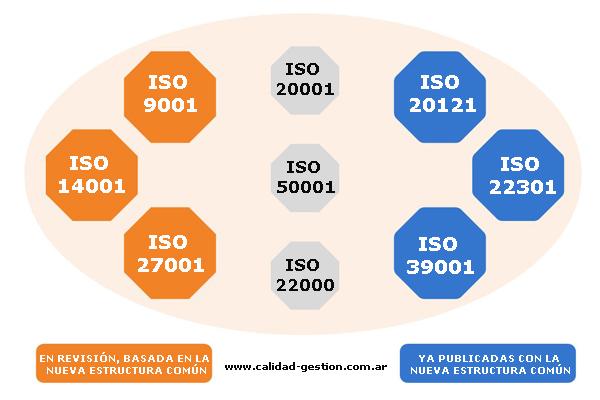 Estandares ISO para Sistemas de Gestion