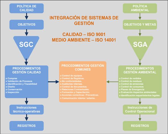 INTEGRACIÓN ISO 9000 - ISO 14000